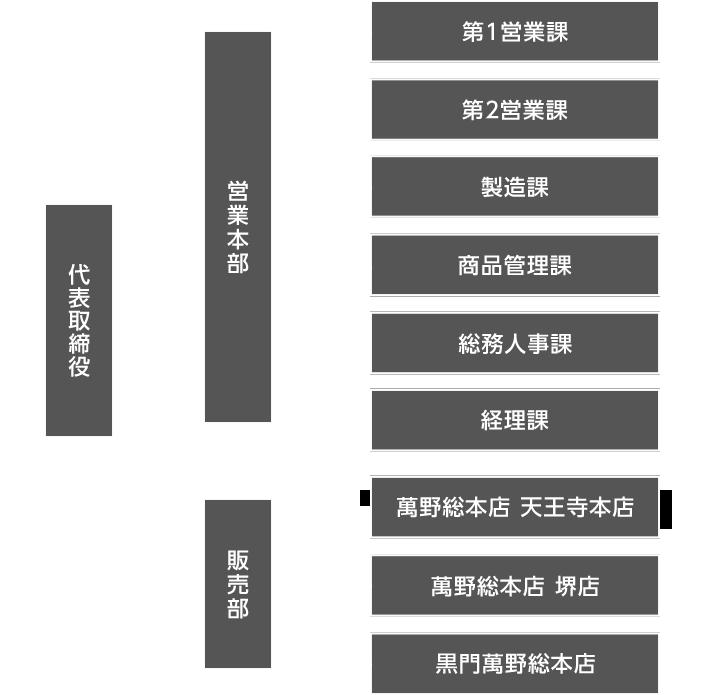 株式会社萬野総本店 組織図