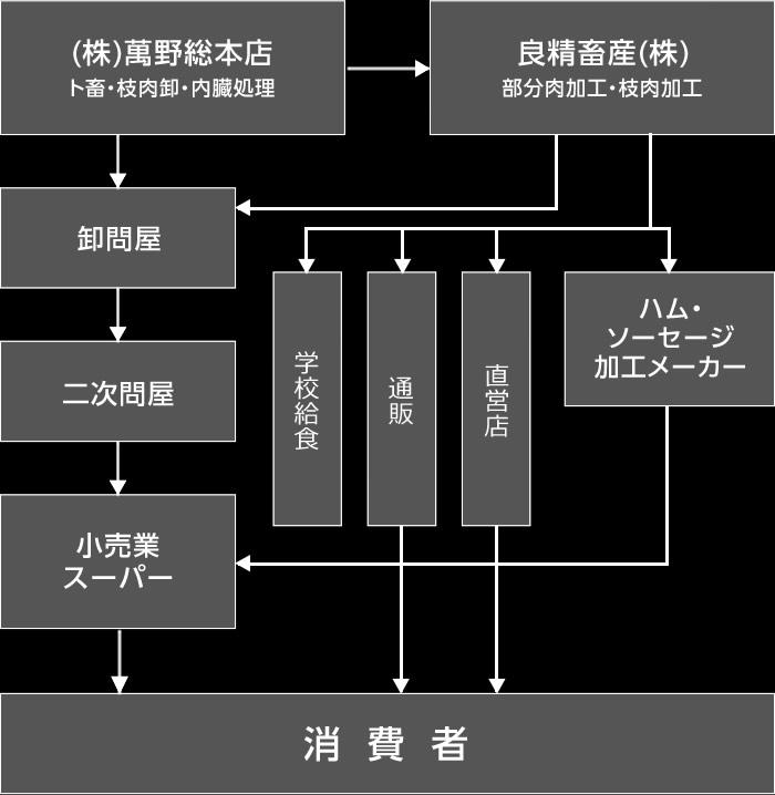 (株)萬野総本店 物流図